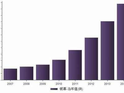 2014年我国电影银幕数量统计 2014年电影数量