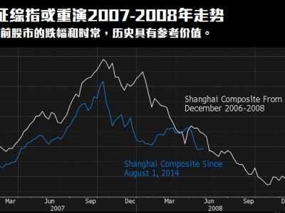 2007年大盘走势图 中国股市复制2007至2008年走势