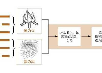 火风鼎卦 原文译文