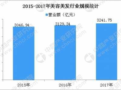 上海美容美发展 2018年美容美发行业市场规模及发展趋势预测